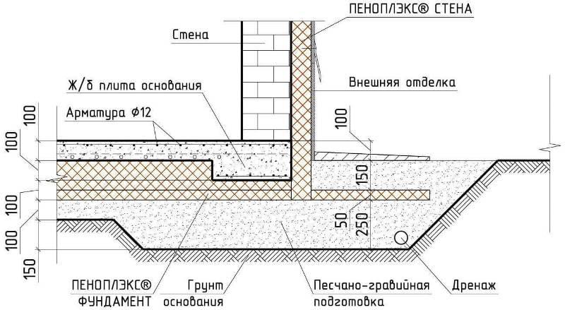 Схема утепления фундамента плиты