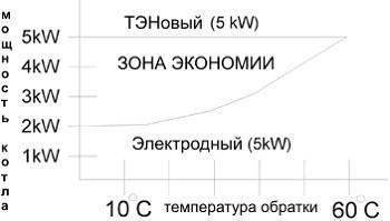 Сравнительная характеристика тенового и электродного котла