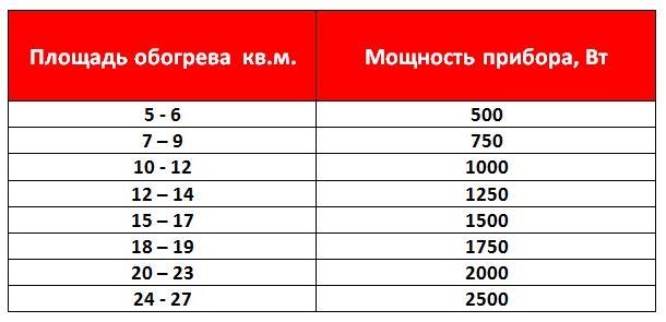 Таблица расчета мощности электрического конвектора