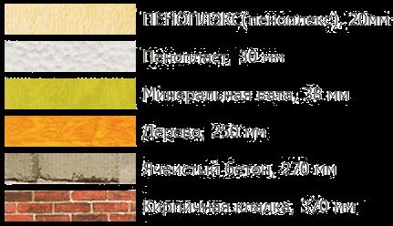 Показатели толщины различных материалов при одинаковой величине сопротивления теплопередачи