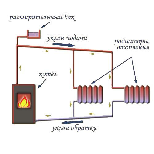 Монтаж самотечной системы отопления