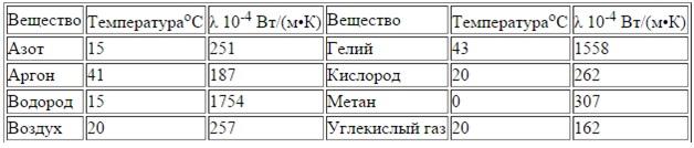 Таблица 2. Теплопроводности газов при нормальном давлении