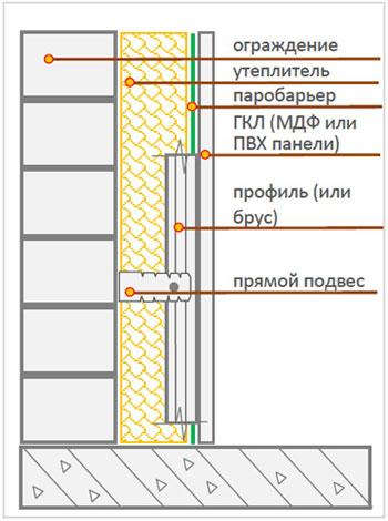 Схема монтажа минеральной ваты под обшивку