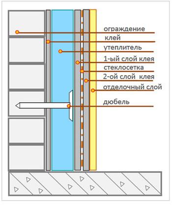 Схема монтажа минеральной ваты под штукатурку