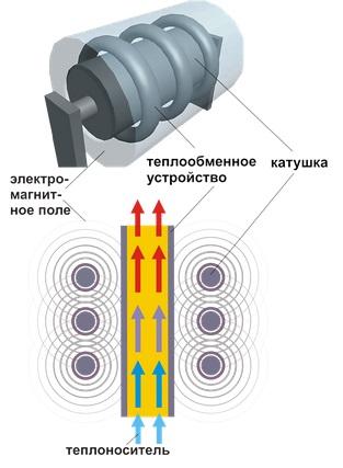 Спиралевидный контур