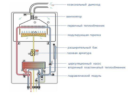 Конструкция двухконтурного газового котла