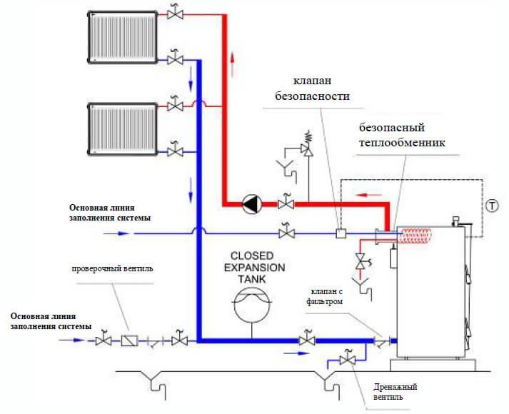 Схема подключения котла к закрытой системе отопления