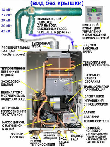 Конструкция газовой колонки