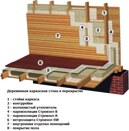 Пример утепления деревянного дома
