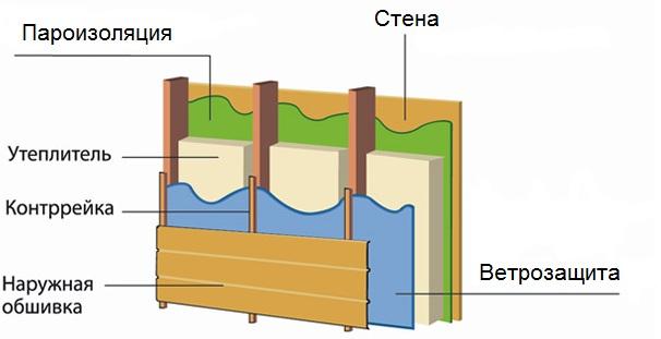 Схема монтажа утеплителя для бани