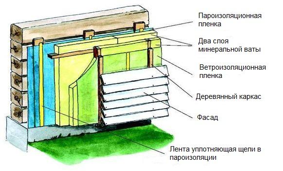Схема утепление дома под сайдинг