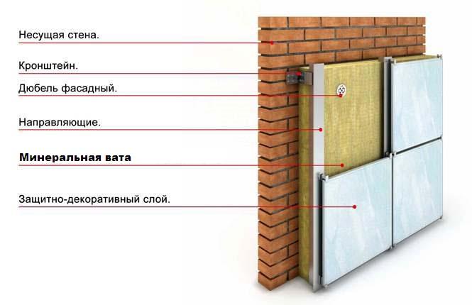Пример утепления стен снаружи минеральной ватой