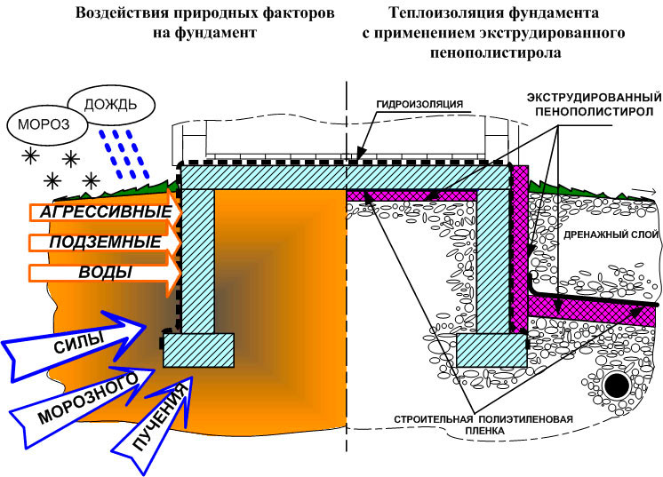 Воздействие природных факторов на основание здания