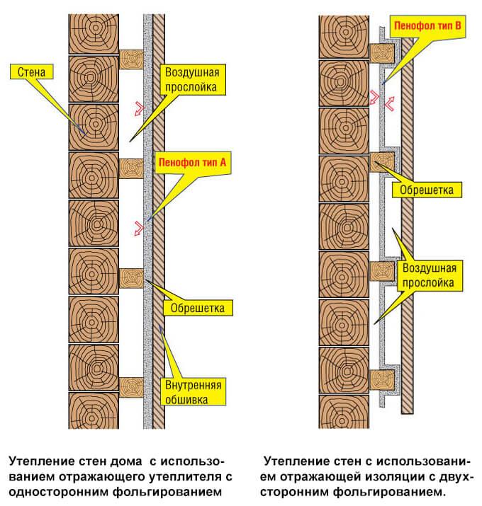 Схема утепления Пенофолом