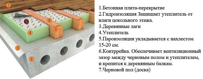 Схема утепления пола со стороны жилого помещения