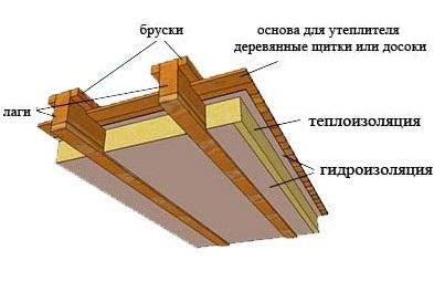 Схема утепления пола из подвального помещения