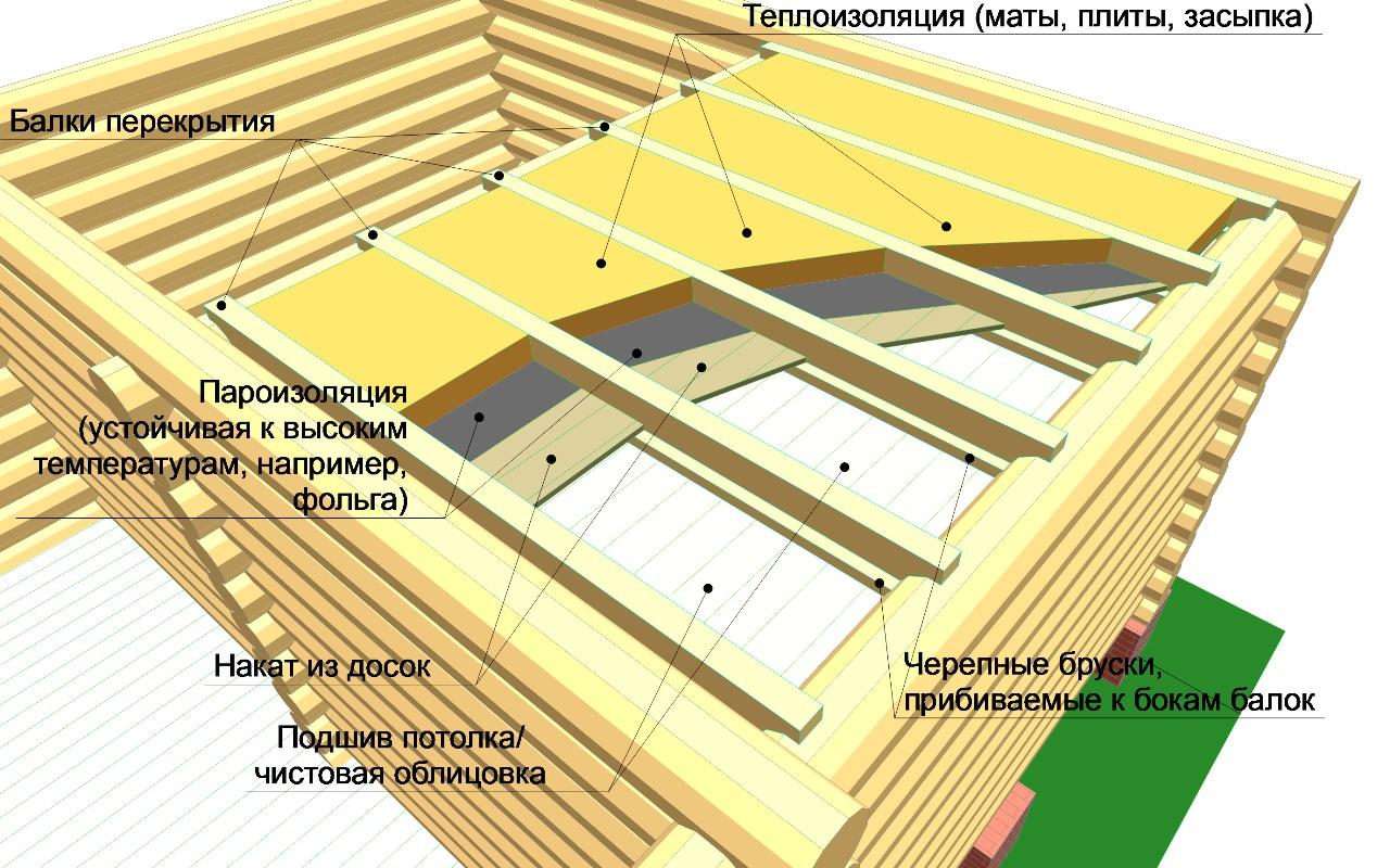 Пример теплозащиты потолка всех помещений, кроме парной