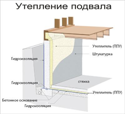 Схема утепления гаража изнутри