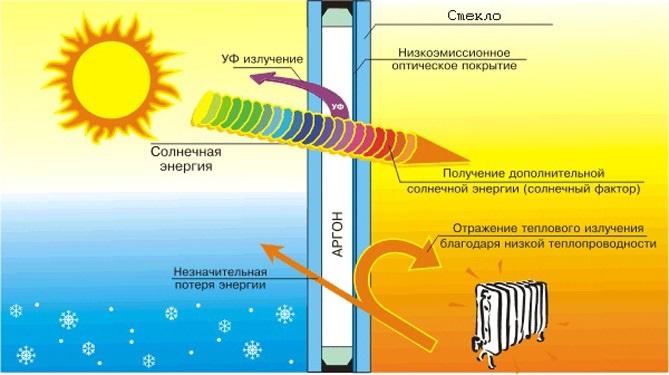 Принцип действия теплоотражающей пленки