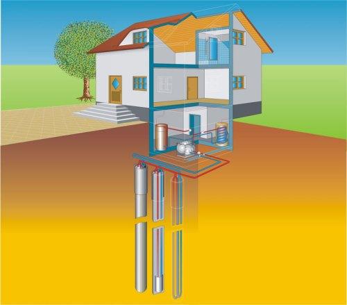 Вертикальное расположениегеотермального отопления дома