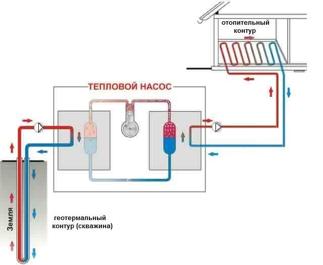 принцип действия геотермального отопления дома