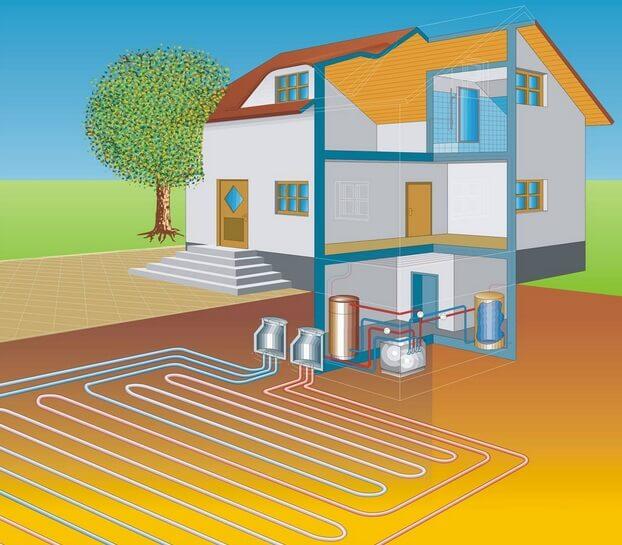 Горизонтальное расположениегеотермального отопления дома