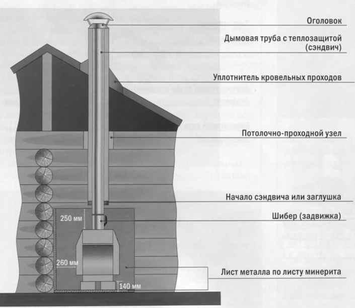 Конструктивное исполнение вытяжной трубы