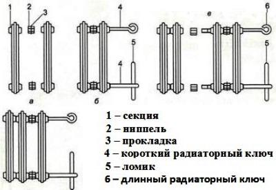 Конструкция чугунного радиатора
