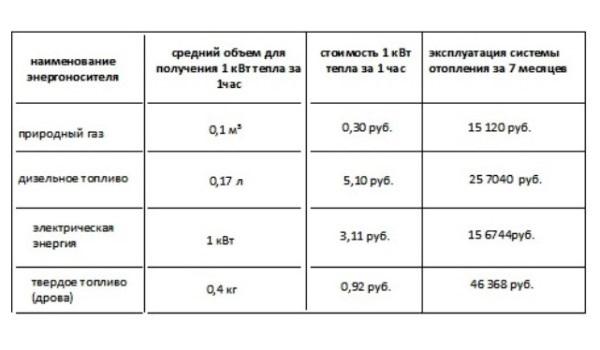 Средняя расчетная стоимость обогрева дома
