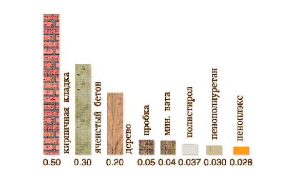 Как утеплить пол деревянного дома