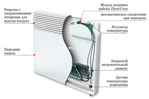 Конструктивное исполнение электрического конвектора