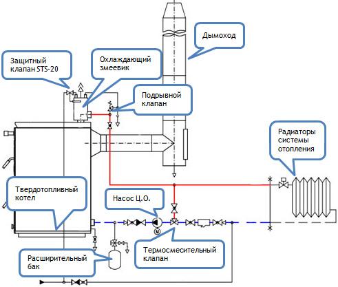 Защита систем отопления
