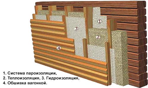 Схема утепления дома минеральной ватой