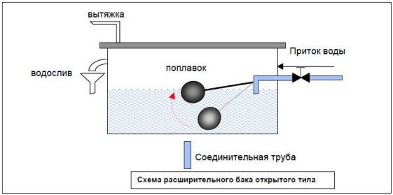 Схема функционирования открытого расширительного бака