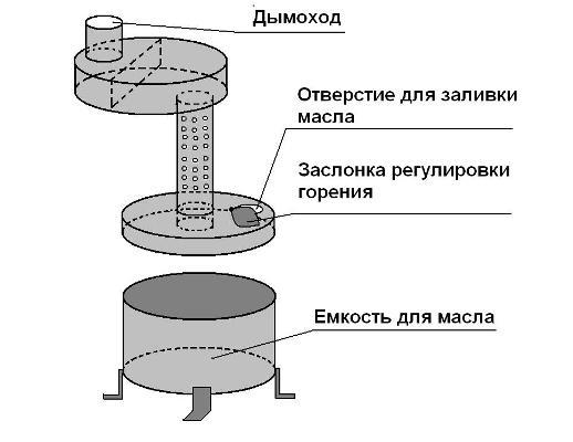 Конструкция печи на керосине (салярке)