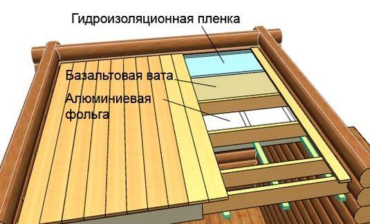 Пример теплозащиты потолка в парной