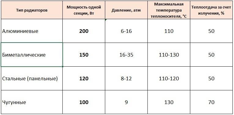 Схема расчета теплоотдачи одно секции