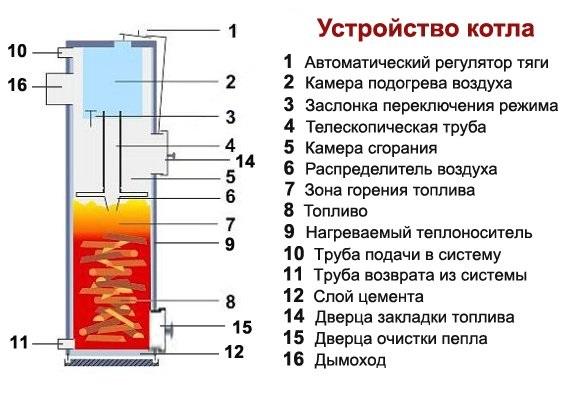 Схема дровяного котла