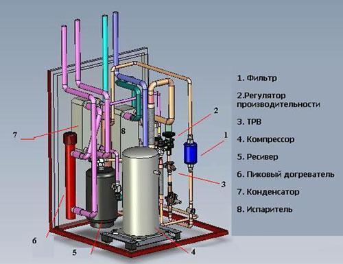 Строение воздушного теплового насоса