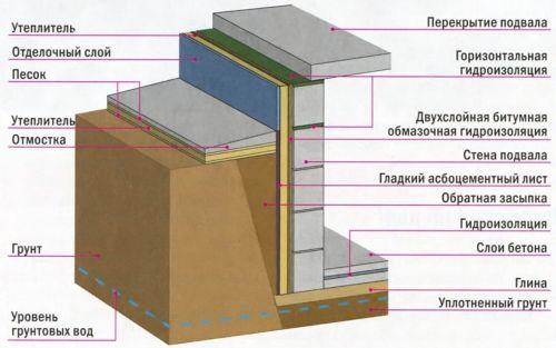 Схема монтажа гидро- и теплоизоляции