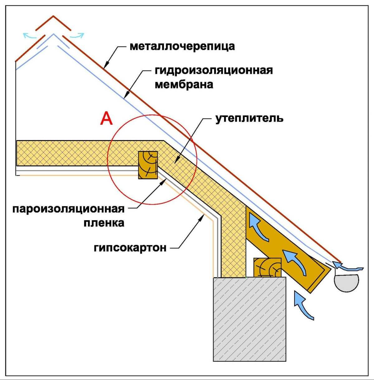 Схема утепления крыши частного дома