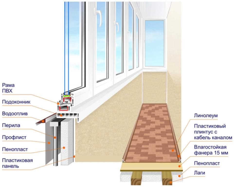 Схема остекления и утепления балкона