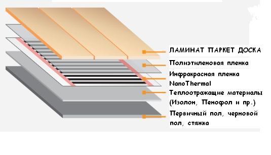 Электрический тёплый пол под ламинат своими руками видео