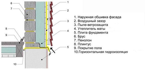 Схема утепление деревянного