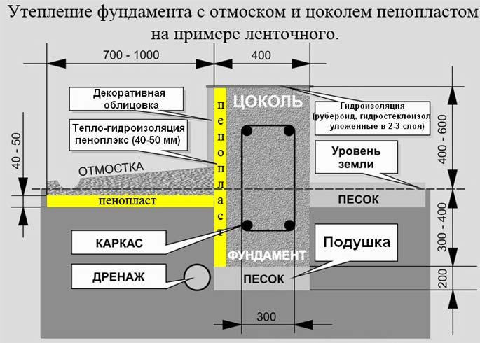 Схема утепления цоколя