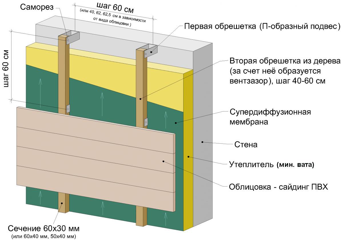 Схема облицовки дома сайдингом с утеплителем