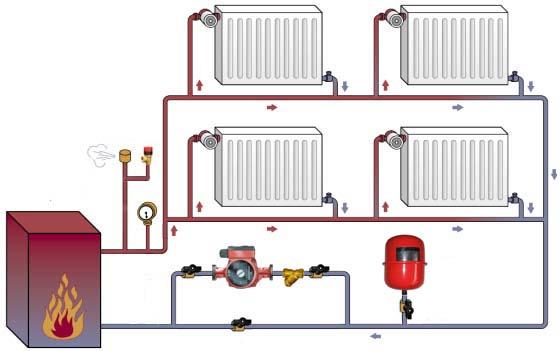 Схема взаимодействия расширительного бака и системы отопления
