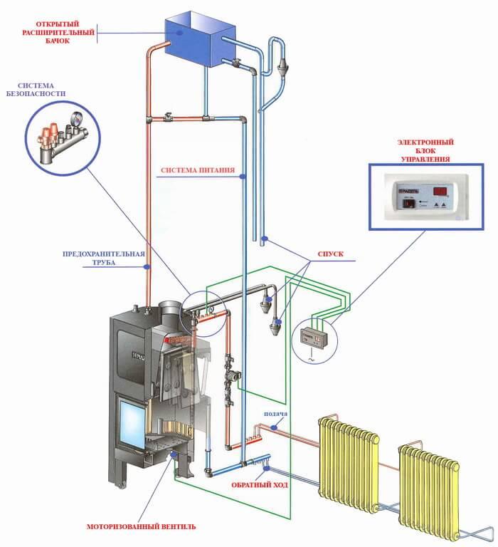 Водяное отопление в частном доме от печи