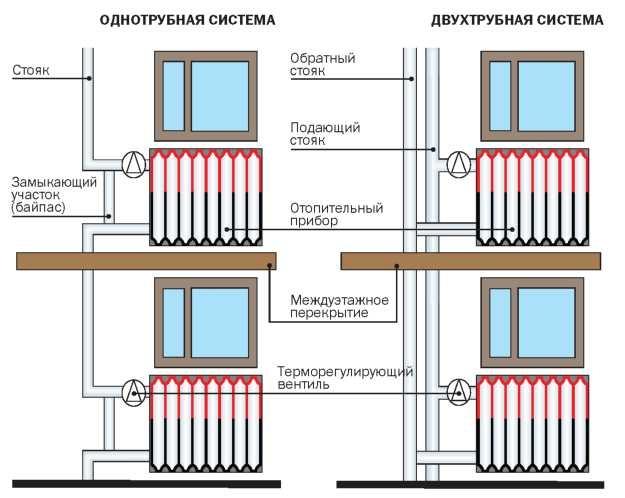 Система подключения чугунного радиатора
