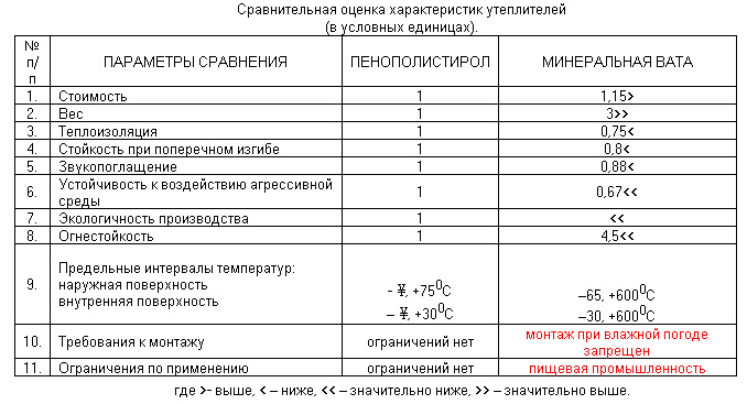 Таблица характеристик утеплителей